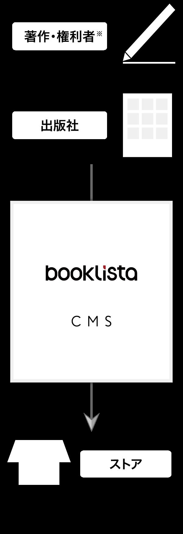 [booklista]